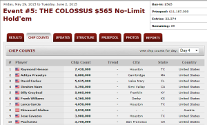 Massachusetts represented in top 37 of COLOSSUS event